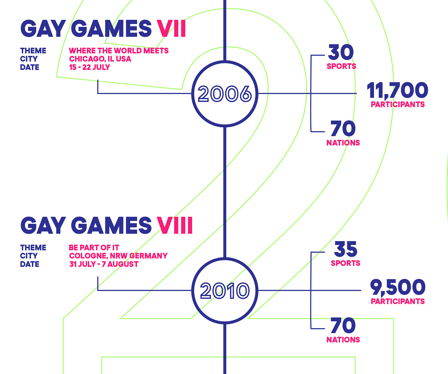 History Of The Gay Games