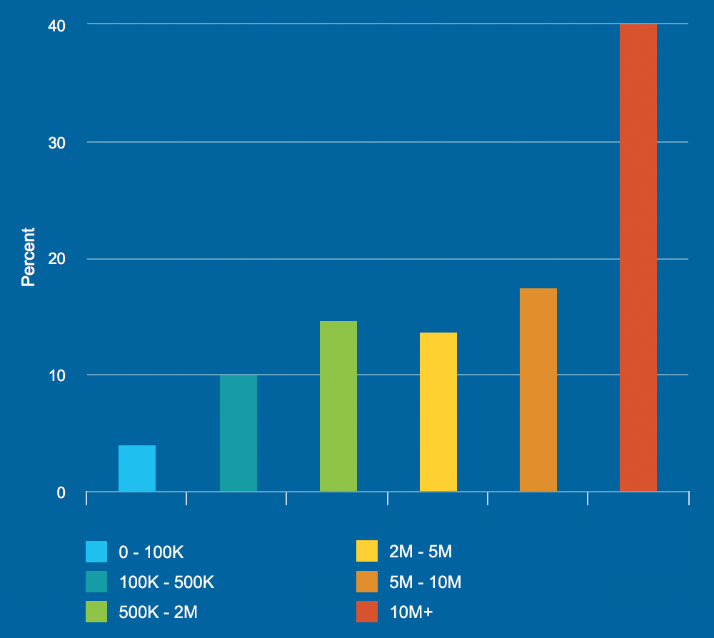 inhabitants-by-city-size